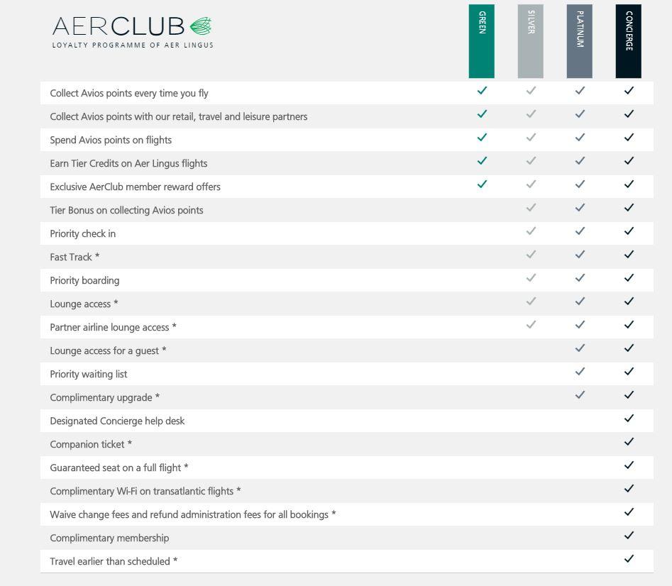 Инфографика: сравнение привилегий в программе AerClub
