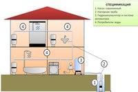 Автономная система водоснабжения дома из артезианской скважины на вашем участке на сто процентов избавит вас от всех...