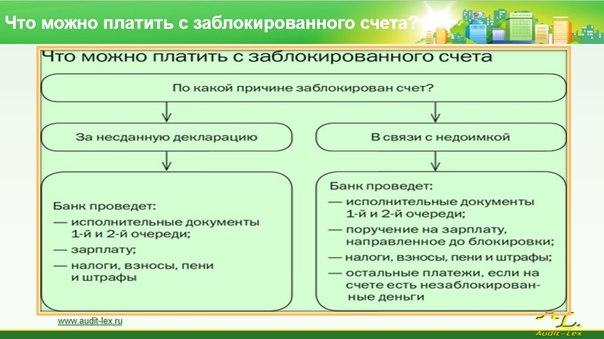 порядок ареста лицевого банковского счета термобелье для