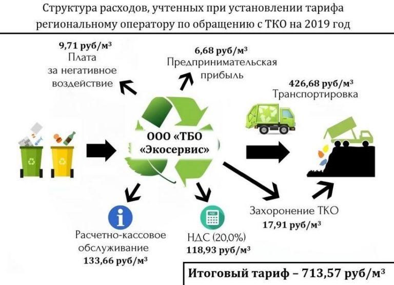 Наши соседи из поселка Уфимского Ачитского района начали сбор подписей против введенных тарифов в рамках мусорной реформы в Свердловской области.