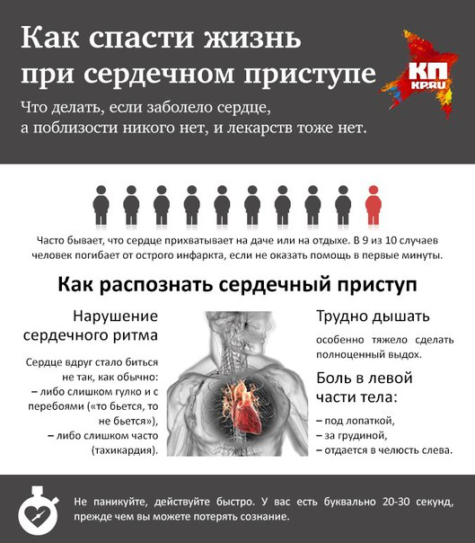 Чтобы сердце не болело что нужно есть и делать