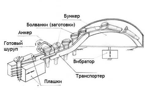 Бизнеc-идея: Производство саморезов – прибыльный бизнес с доходом 4 00