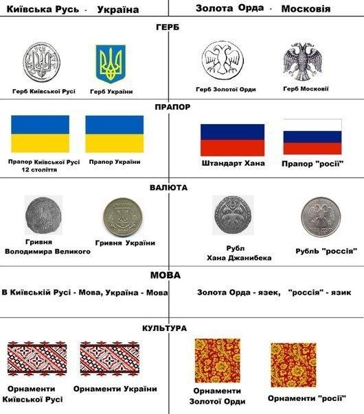 Украинские народные сказки