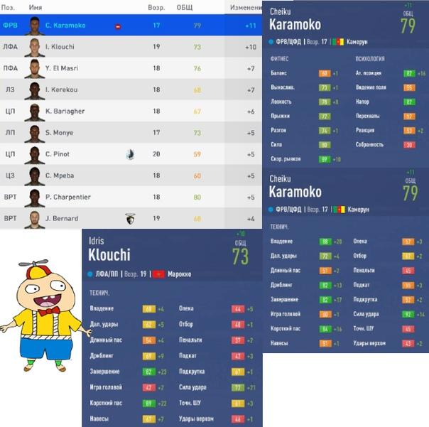 Кто действительно порадовал, так это ФРВ (Камерун) Cheiku Karamoko - по итогу 33 игры - 21 гол 5 голевых. 79 рейтинг(за сезон+11, потенциал 87-94)