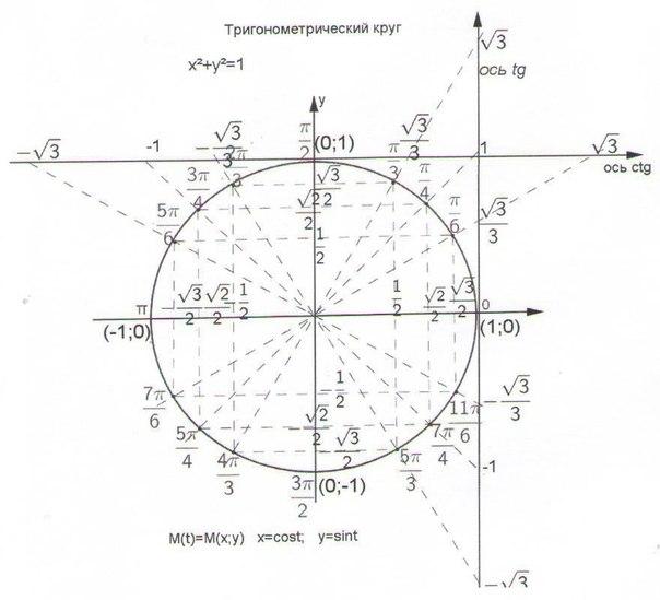 Тригонометрический круг шпаргалка для умных
