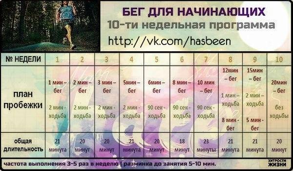 Как тренировать бег в домашних условиях