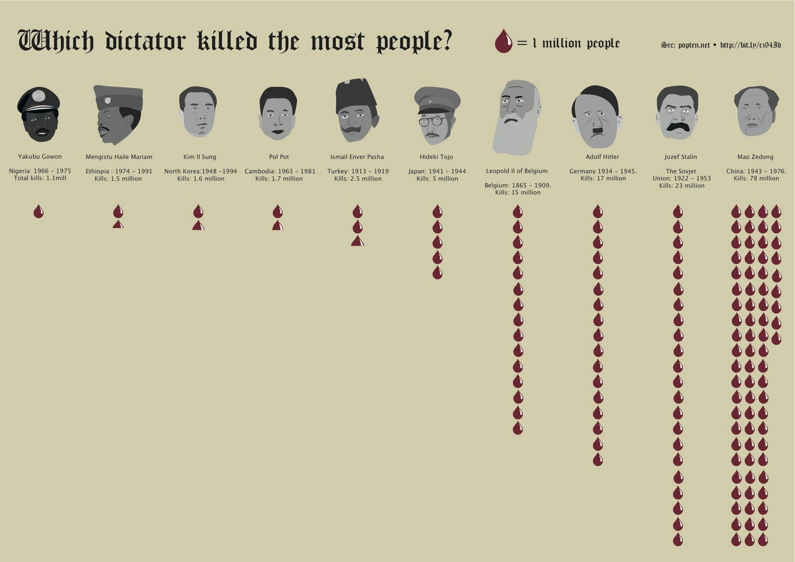 a look at the greatest totalitarian dictator of all times adoft hitler