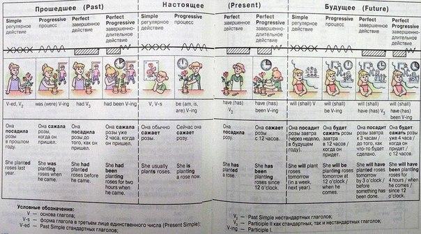Очень наглядная таблица времен
