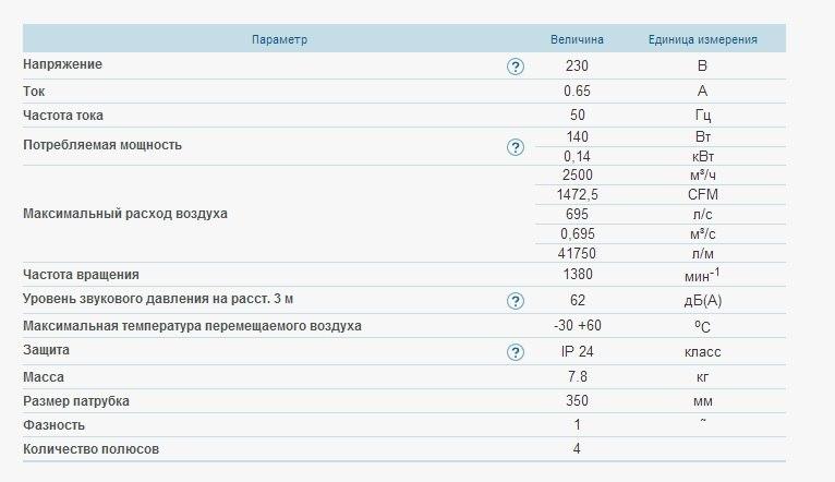 Осевой вентилятор ВЕНТС ОВ 4е 350