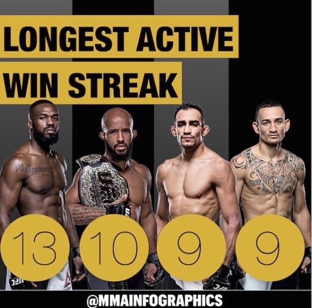 Самые длинные действующие серии побед в UFC