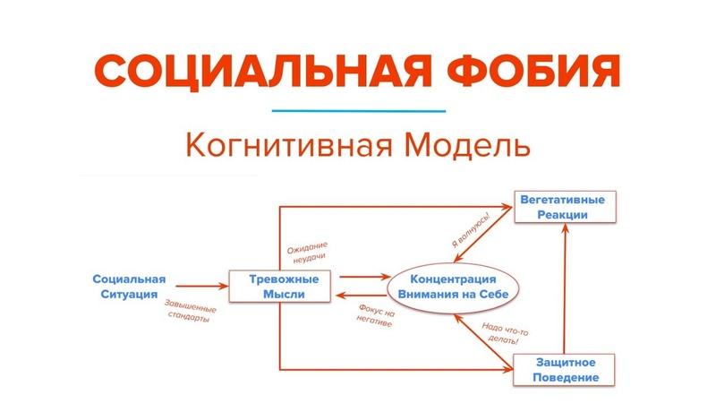 Социальная фобия. Когнитивно-поведенческая модель психотерапии социофобии (Ярослав Исайкин)