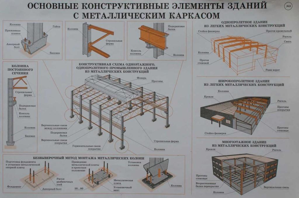 Монтаж элементов металлоконструкций