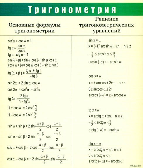Тригонометрических уравнений шпаргалки