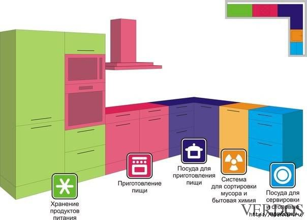 Правильное распределение зон на кухне