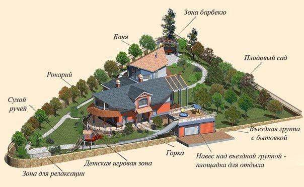 загородный участок 8 соток планировка фото