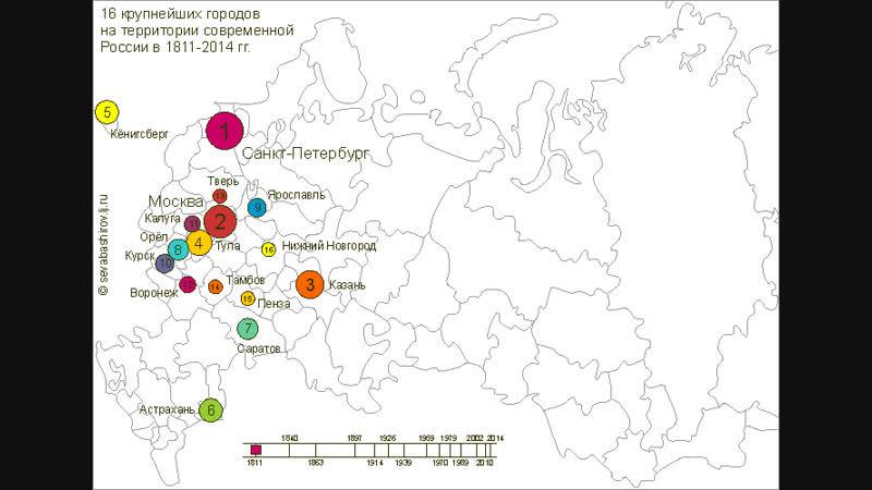 Крупнейшие города на территории современной России за 1811-2014 годы