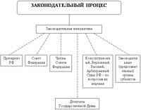 Комаров С.А. Общая теория государства и права в схемах и определениях.  - М.: Юрайт, 1998.  ПРИЛОЖЕНИЕ 3.