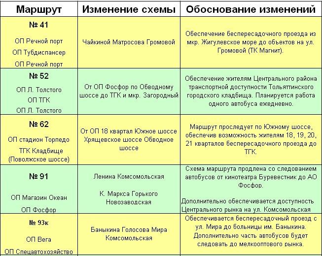 Маршруты №№ 128, 145, 146 по