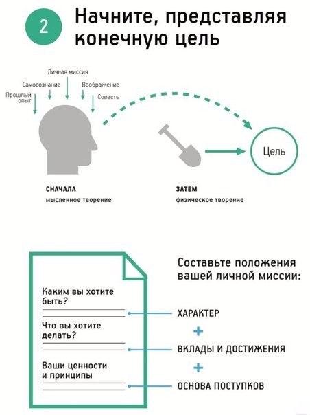 Семь навыков высокоэффективных людей