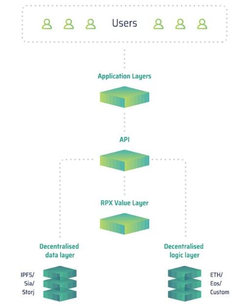 Repux ICO обзор | Repux монетизация данных МСП