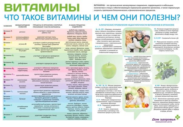 диетолог на дом спб