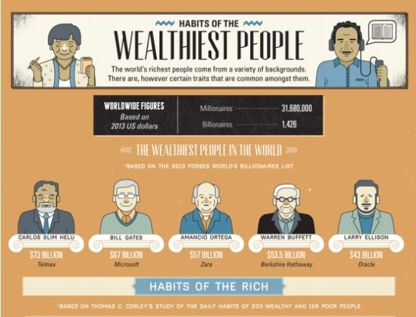 привычки богатых людей том корли