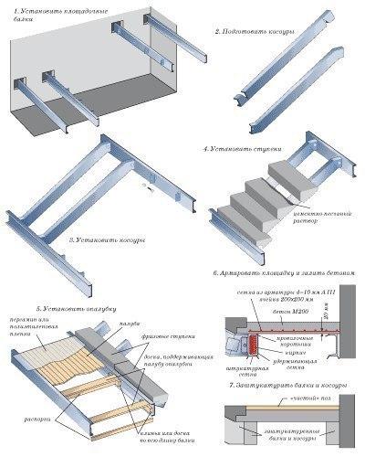 Варианты устройства лестниц