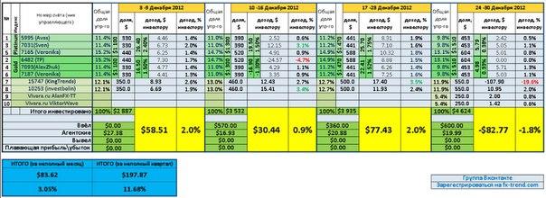 Месячный отчет. Общий портфель. Декабрь 2012.  Убыток за неделю -1.8% или 83$  Прибыль за месяц +3%  Прибыль за...