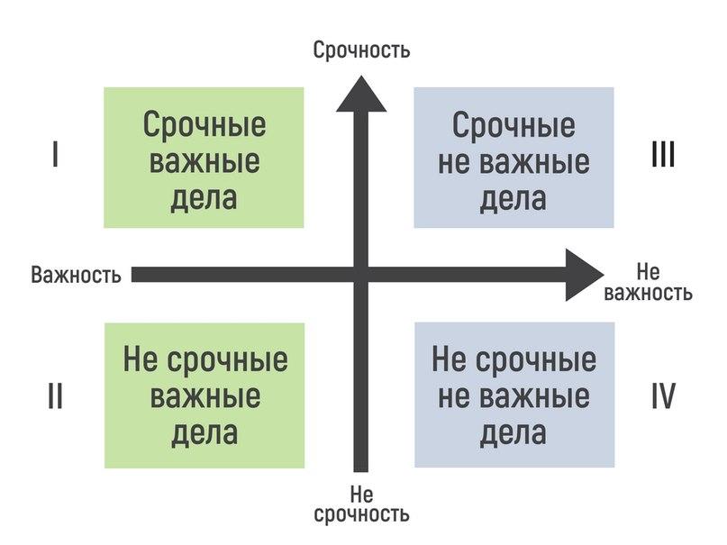 квадраты матрицы Эйзенхауэра
