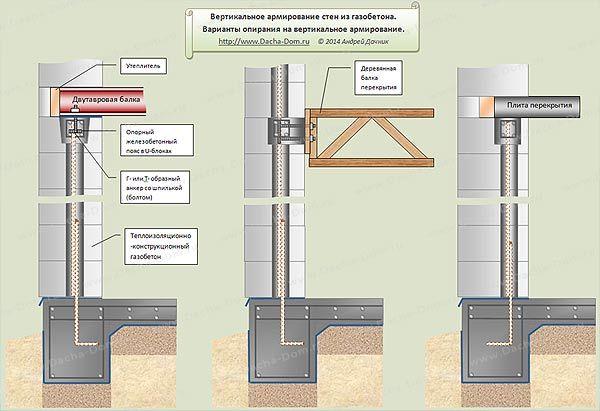Вертикальное армирование стен из газобетонных блоков