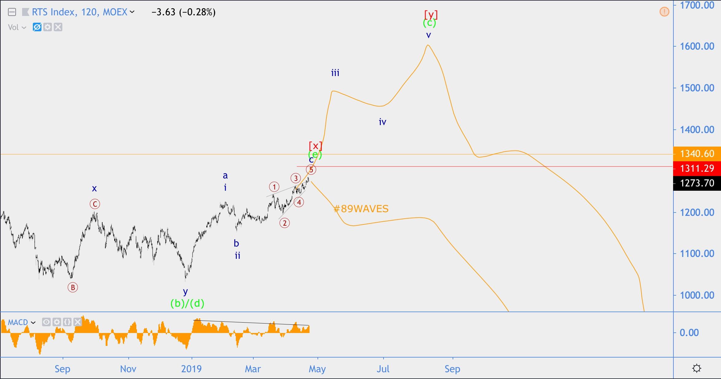 Волновой анализ Нефть, GBP/USD, Индекс РТС