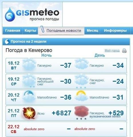 Прогноз погоды 21 декабря конец света