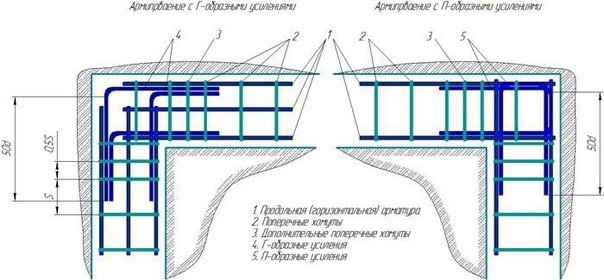 Как грамотно армировать ленточный фундамент: технология, расчеты и схема построения каркаса