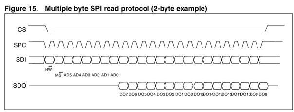 Здравствуйте.  Подключаю гироскоп L3G4200D к STM32F103.  Вот из. даташита.  SPI... схема взаимодействия по SPI...