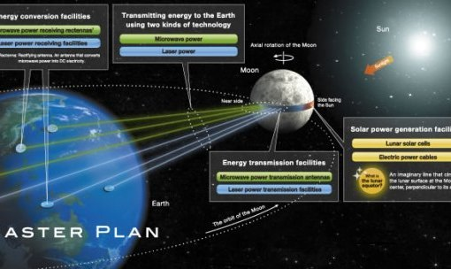 солнечный модуль для зарядки телефона