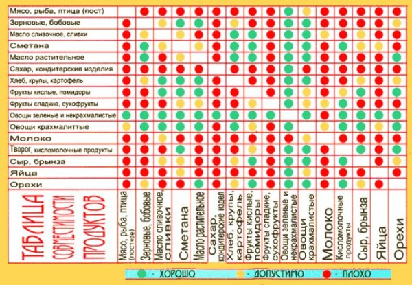 сочетание продуктов для похудения