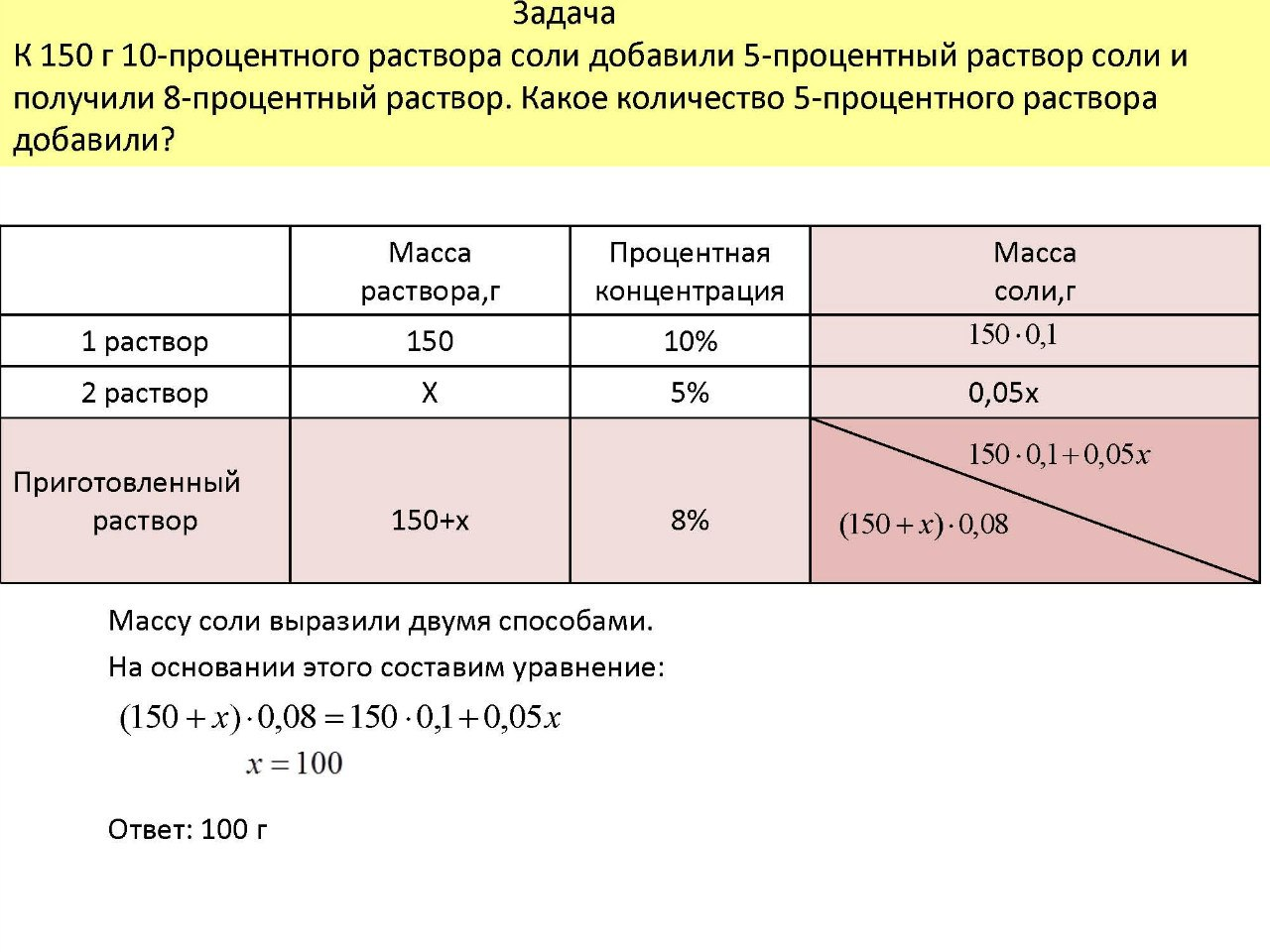 Гипертонический раствор соли - приготовить, применение и 60