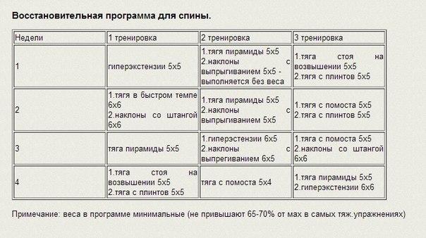 ПАУЭРЛИФТИНГ В МОЕЙ КРОВИ!