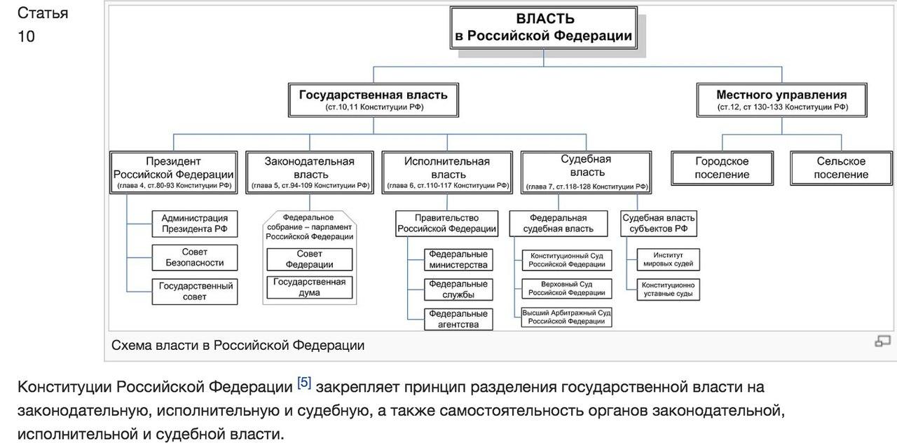 Место президента рф в системе разделения властей.
