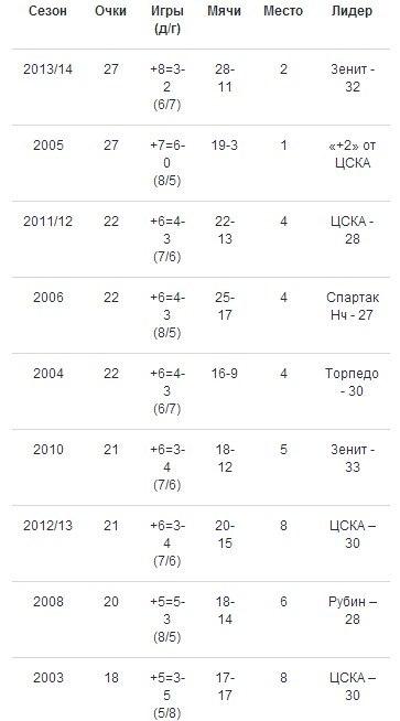 Нынешний «Локомотив» - лучший за последние 10 лет