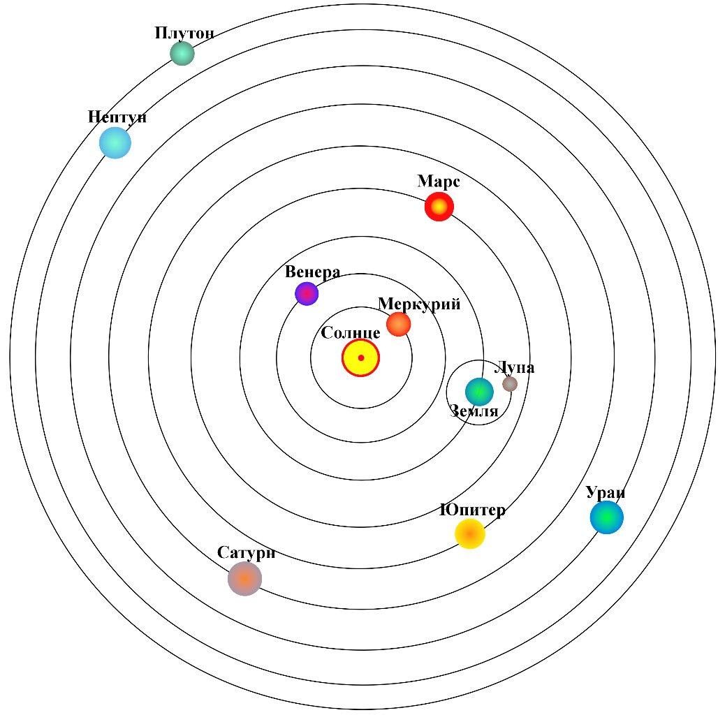 Схема солнечной системы с названиями планет фото