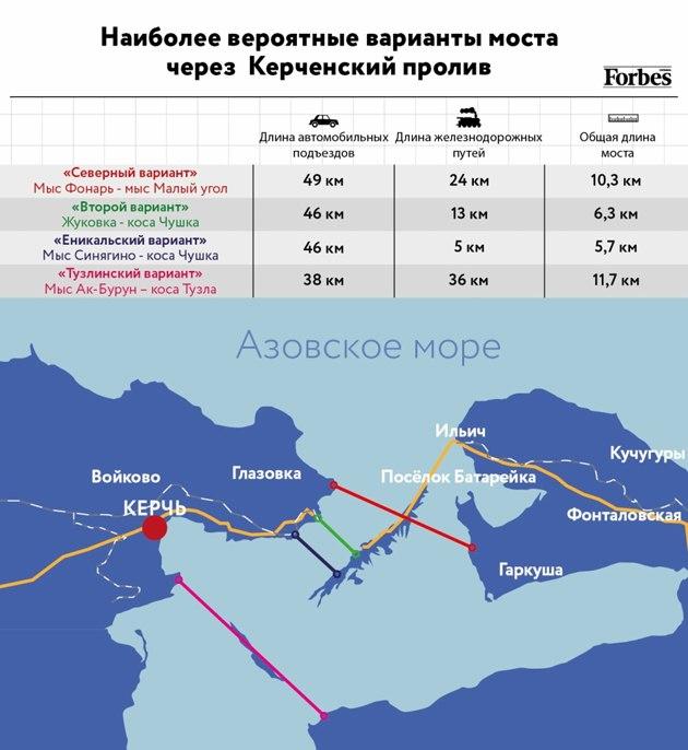 мост Республика Крым Керченский пролив Краснодарский край автодор строительство