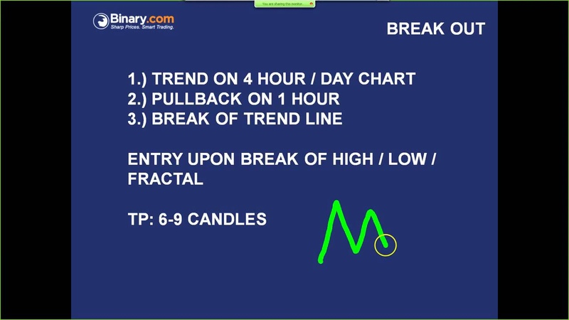 Charting Techniques A Trading Strategy In Detail binary options