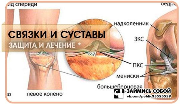 Реактивный артрит связки