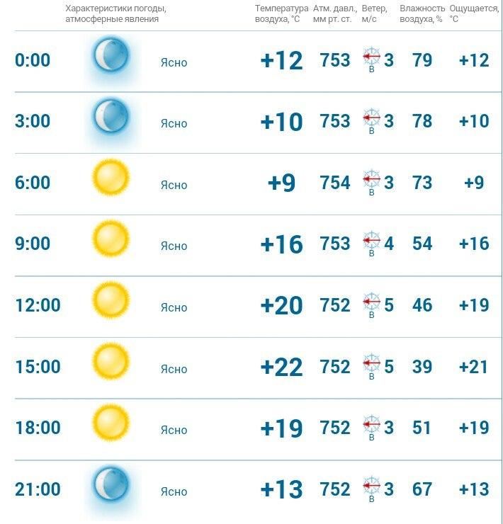 прогноз погоды на 27.