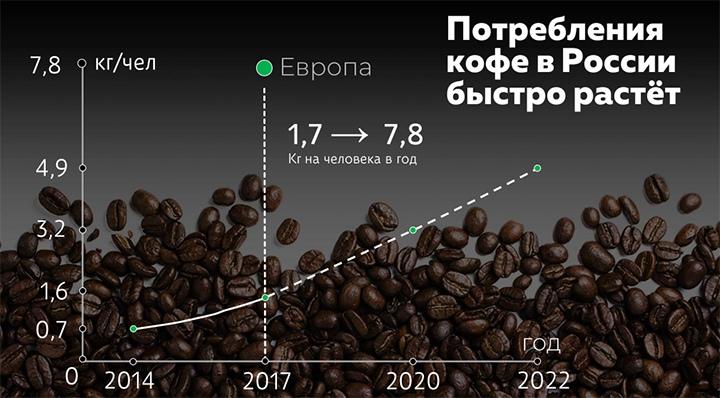 Потребление кофе в России