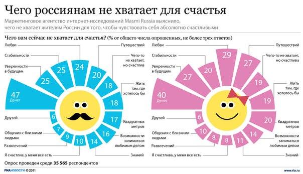 Чего Россиянам не хватает ля счастья?