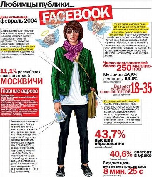 26.009.2013.Как выглядят пользователи социальных сетей?