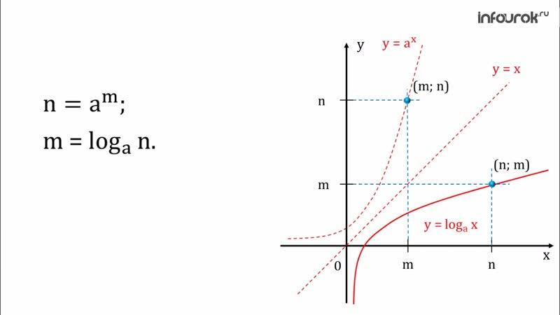11. Функция у=log_а-х, ее свойства и график