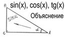 Что такое синус, косинус, тангенс и котангенс объяснение